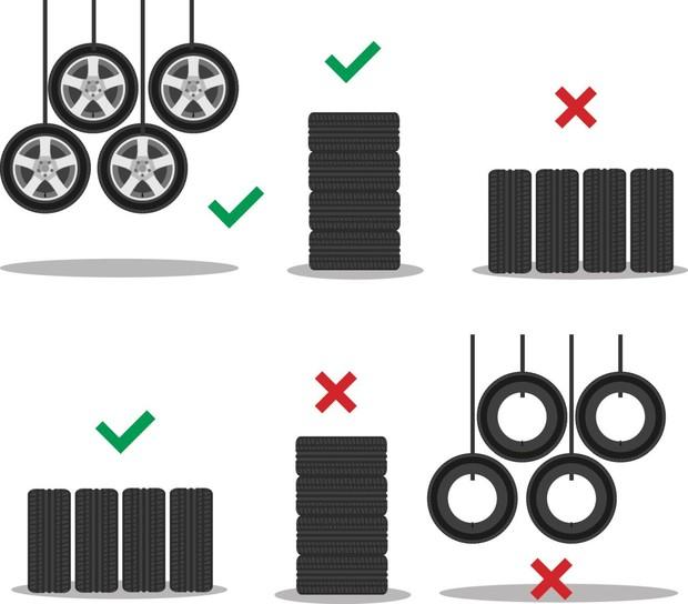 Za ocuvanje svojstava zimske gume kljucno je i pravilno skladistenje